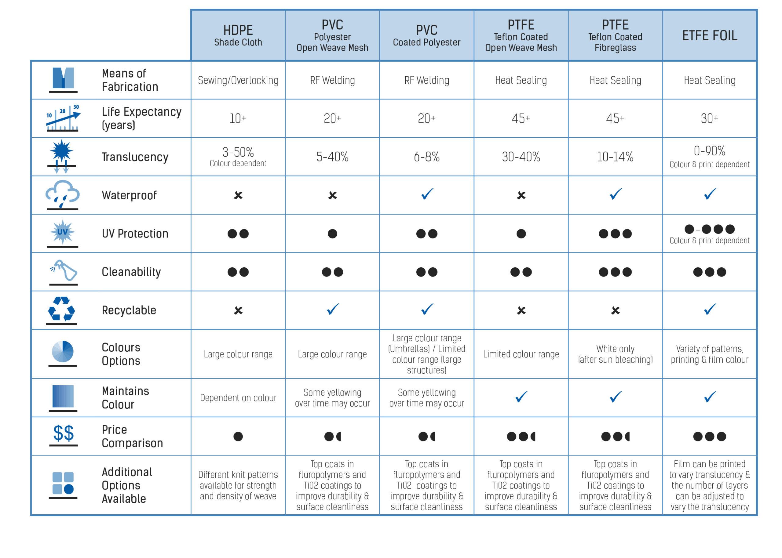 MakMax Fabric Comparison Chart