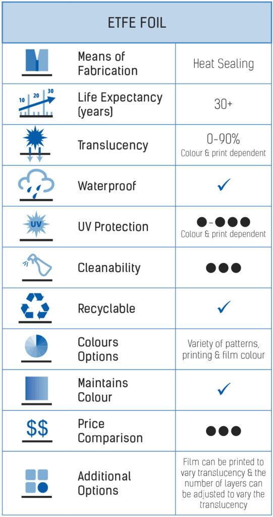 EFTE Properties Comparison Chart