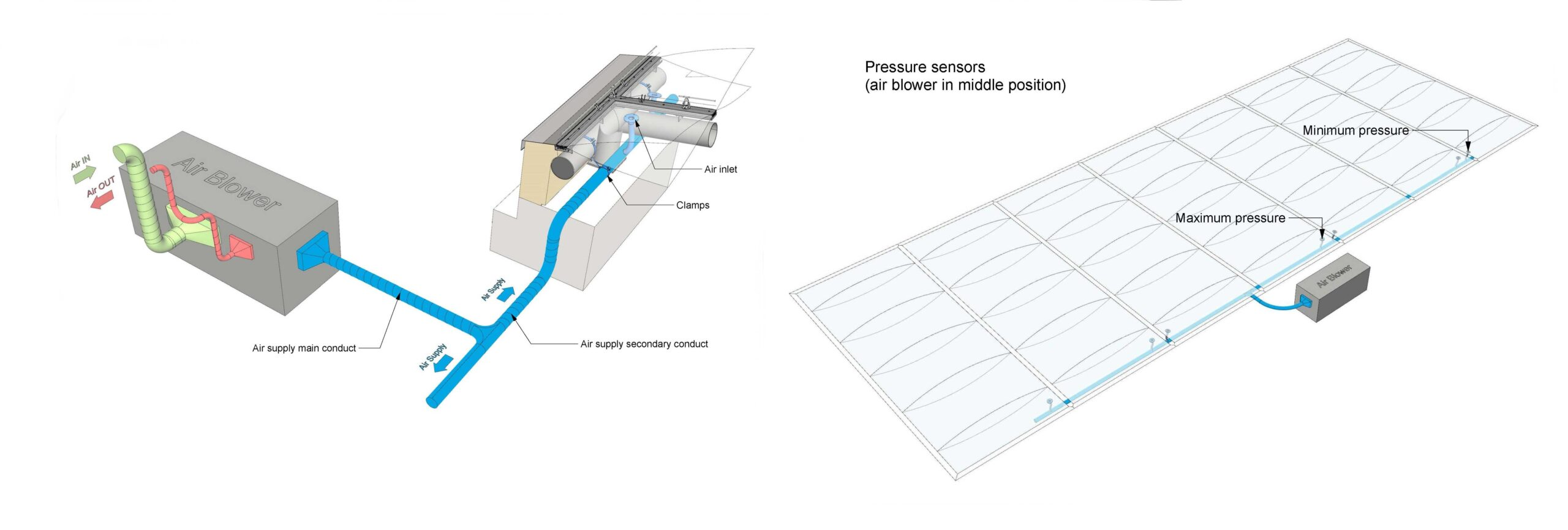 Example of Air-supply lines for ETFE 2 layer system