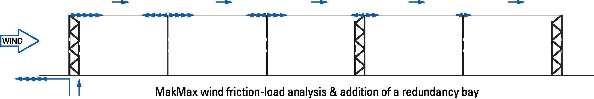 MakMax Wind Analysis - additional redundancy bay